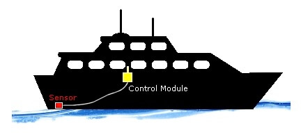 Bilge water level alarm system for houseboats