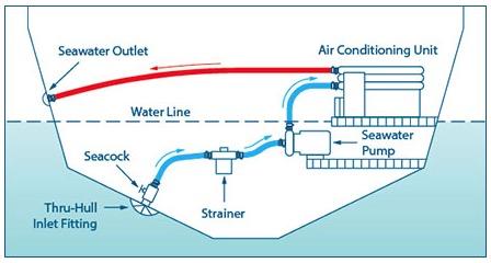 Marine AC system on houseboats