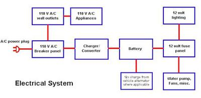 Schematic of 12v houseboat converter charging system