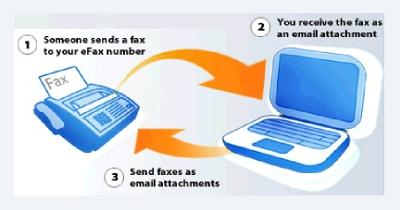 Internet Faxing - send receive faxes from houseboat offices