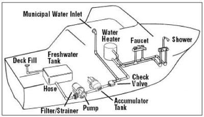 Houseboat Plumbing - fresh water pumps, heaters, tanks