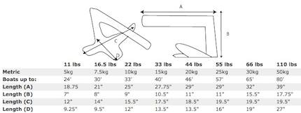 Bruce Anchor Claw Boat Anchors For Houseboats