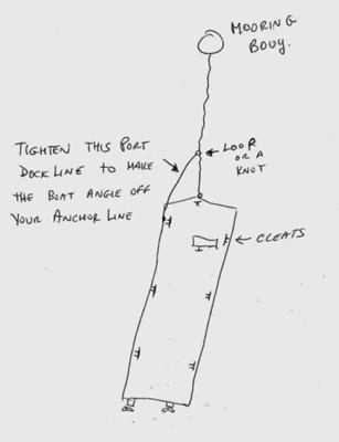 Technique to help with a Houseboat Anchoring swaying problem.