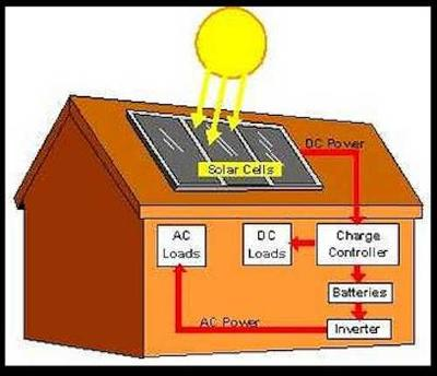 Sun Energy - basic solar power installation diagram